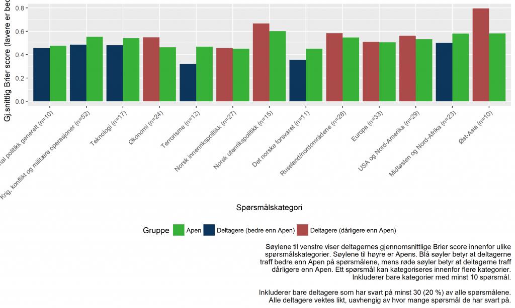 Deltagernes gjennomsnittlige Brier score fordelt på ulike spørsmålskategorier, og sammenlignet med Apen.